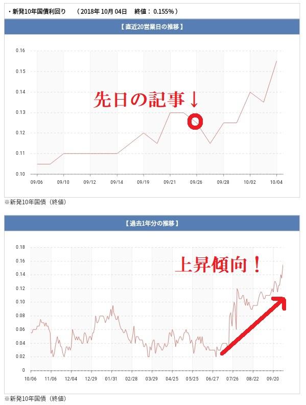 長期金利の状況