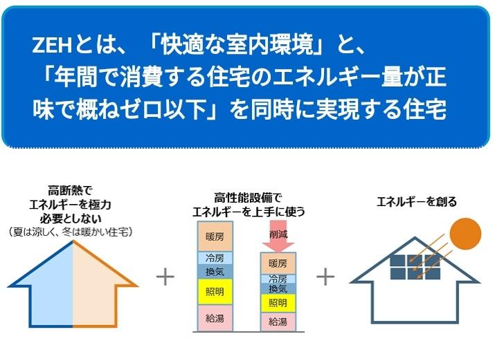 ZEH(ゼッチ)とは 出典:資源エネルギー庁ウェブサイト