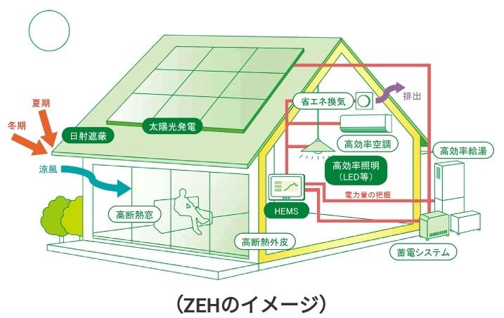 ZEH(ゼッチ)の仕組み 出典:資源エネルギー庁ウェブサイト