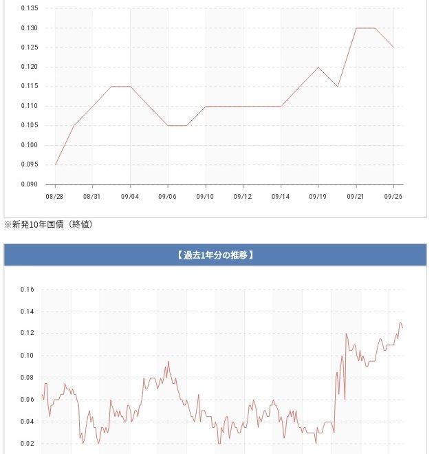 最近の長期金利の動向